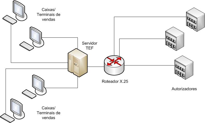 23c503da3 Como funciona a máquina de cartão  - Crédito ou Débito